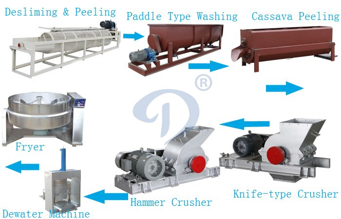 Garri processing machine