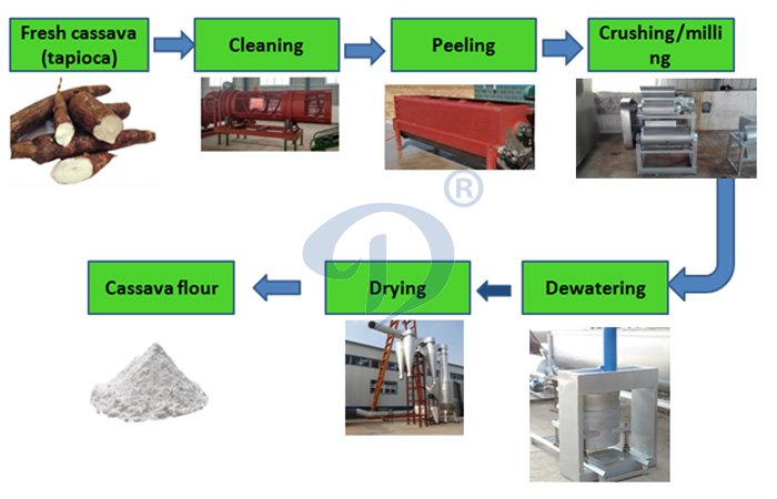 cassava flour processing machine and the chart flow