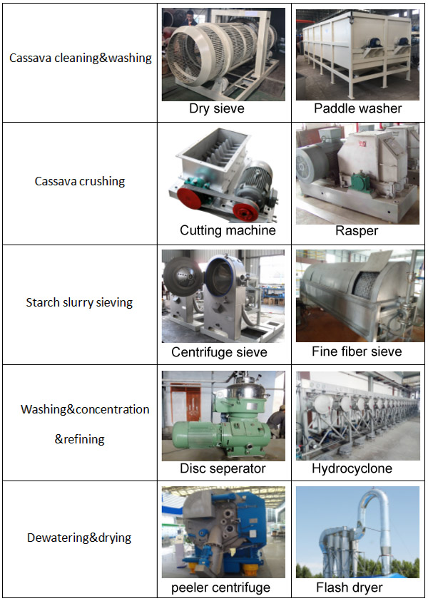 cassava starch machinery in China